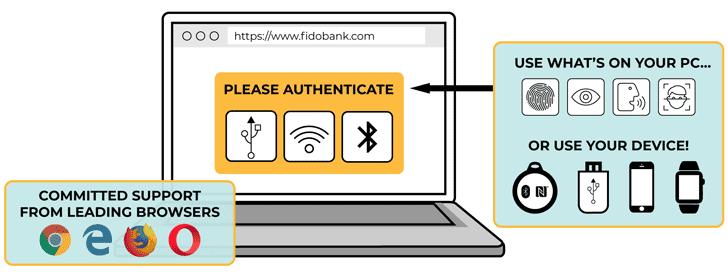 fido secure password