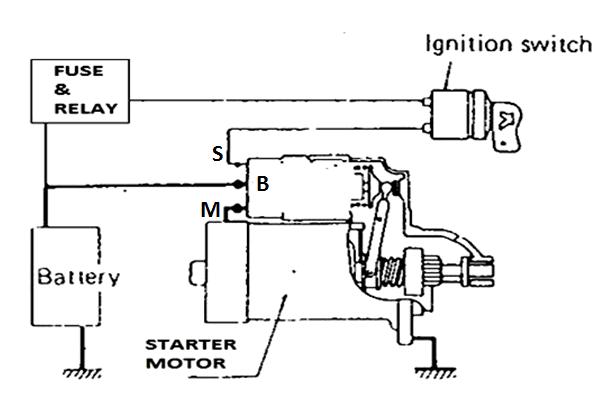 Fungsi Sistem Starter Ombro