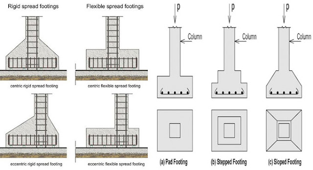 Types of footings residential and commercial construction for Rcc home show