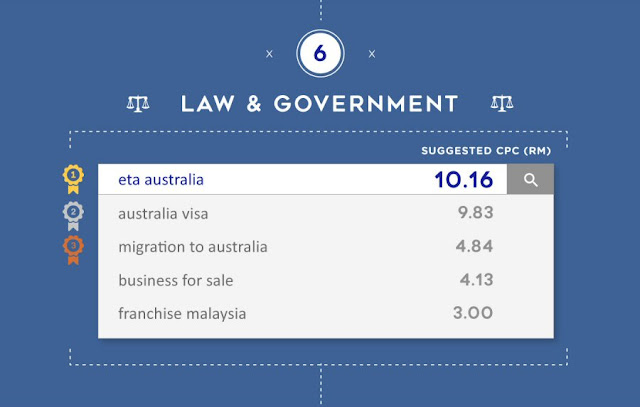Most expensive keywords for Law & Government in Malaysia