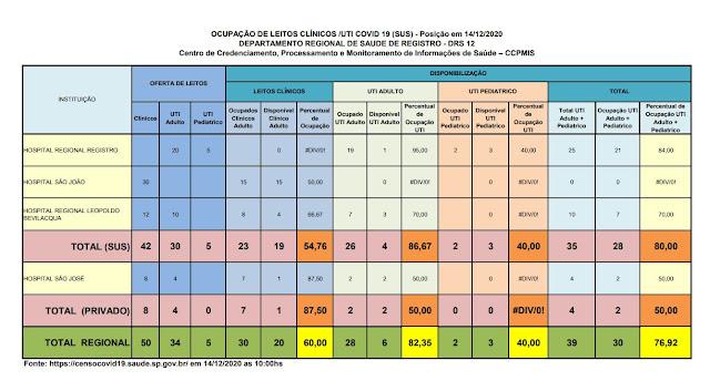 Clique na imagem e veja a taxa de ocupação dos Hospitais do Vale do Ribeira (14/12), 86,67 % ocupação de leitos de UTI na rede SUS