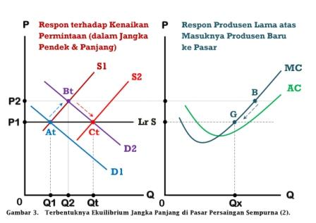 Terbentuknya Ekuilibrium Jangka Panjang di Pasar Persaingan Sempurna (2) - www.ajarekonomi.com