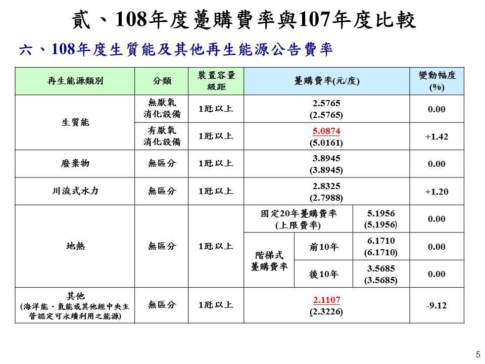108年度生質能及其它能源公告費率