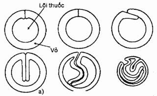 Hình ảnh cấu tạo dây lõi thuốc
