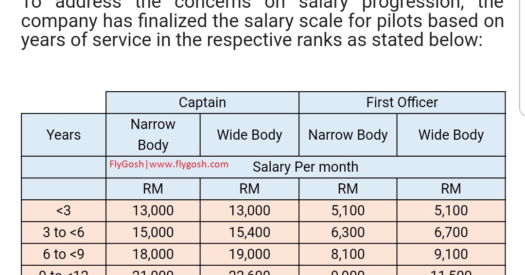 Fly Gosh: Malaysia Airlines Pilot Salary ( Latest Payscale