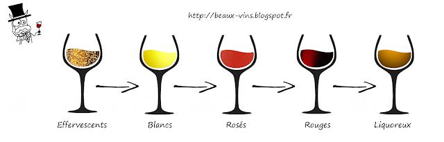 blog vin Beaux-Vins ordre dégustation blanc sur rouge rien ne bouge, rouge sur blanc tout fout le camp