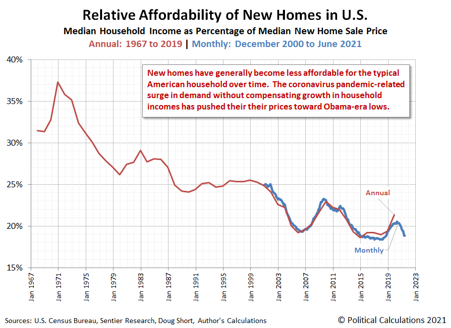 Relative Affordability of New Homes Sold in U.S., Annual 1963-2019, Monthly January 2000 - June 2021