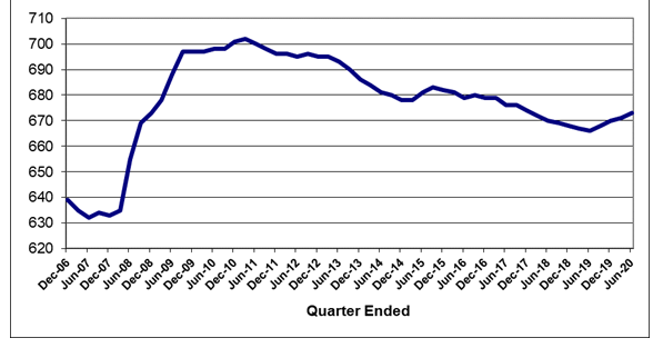 Lawler: Serious Delinquency Charge on FHA-Insured SF Loans Up Again in August thumbnail