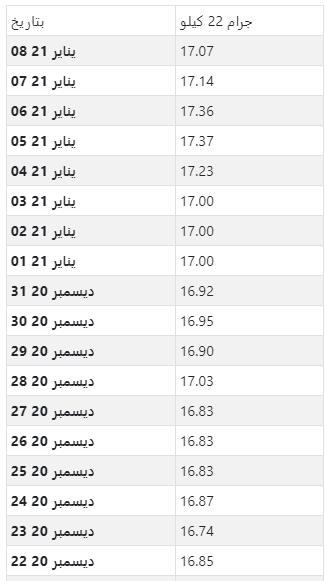أسعار الذهب اليومية بالدينار الكويتي لكل جرام عيار 22
