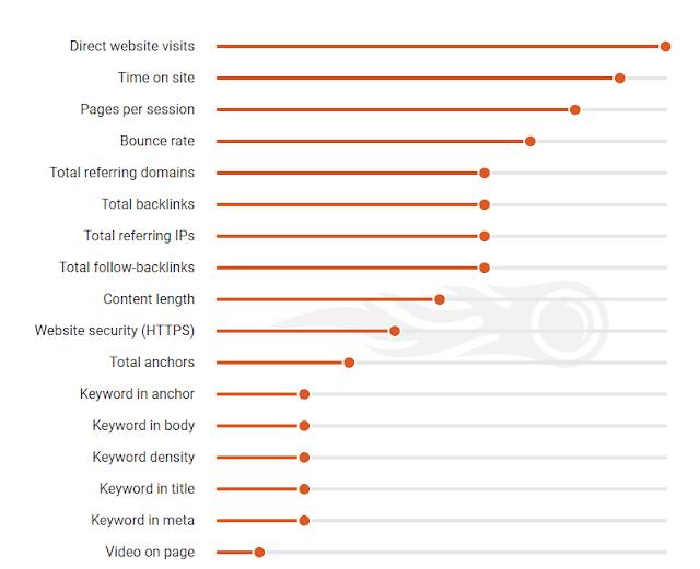 17 yếu tố xếp hạng  Google