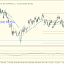 USD/CAD Technical Analysis April 27