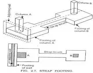 shallow foundation depth, types of shallow foundation with diagram, shallow foundation,  types of shallow foundation ppt, when to use shallow foundation,