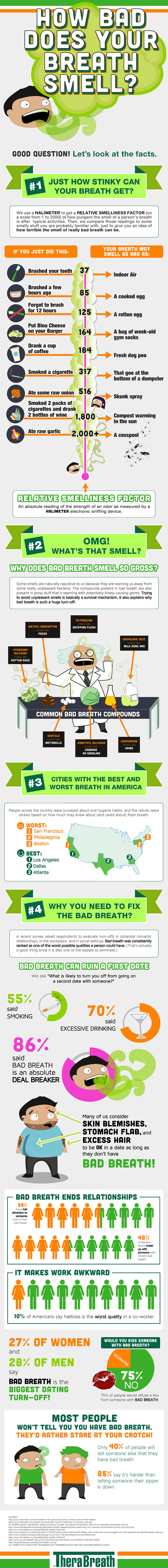 How Bad Does Your Breath Smell ?