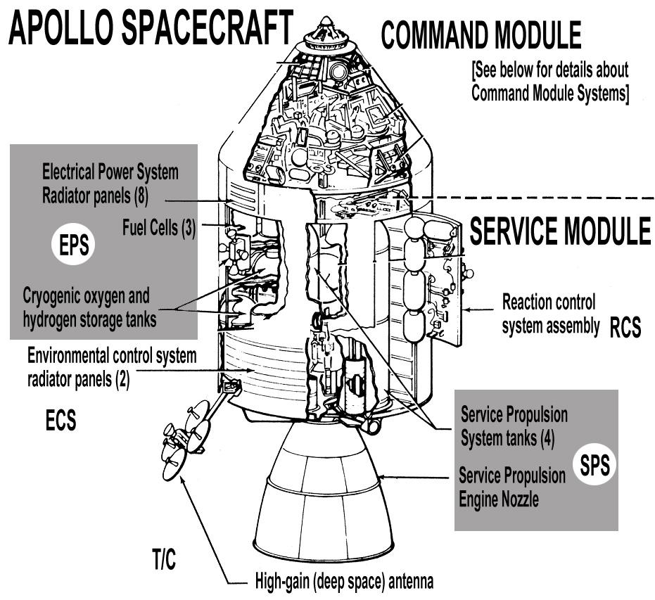 Apollo 13 Command Module Diagram Wiring Diagram And Fuse Box