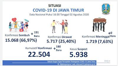 Jumlah Kesembuhan Pasien Covid-19 Jatim Tembus 15 Ribu, Salip Persentase Sembuh Nasional