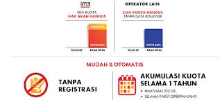 Apa itu kuota Data Rollover Indosat