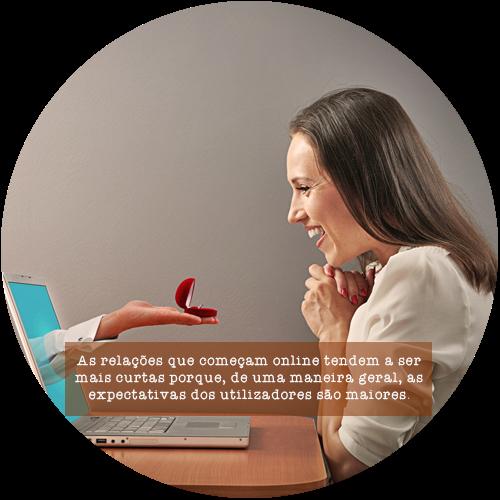 As relações que começam online tendem a ser mais curtas porque, de uma maneira geral, as expectativas dos utilizadores são maiores.