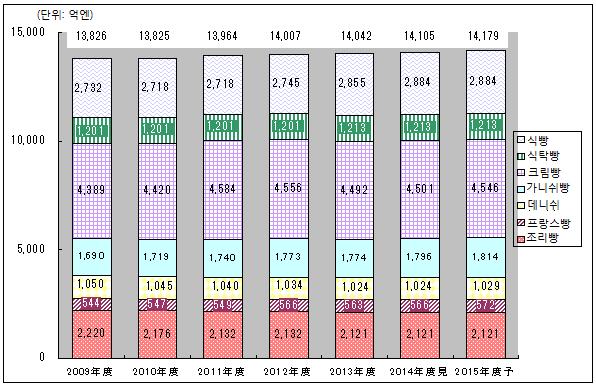 야노경제연구소: 베이커리 시장 - 빵 시장에 관한 조사결과 2015 ...
