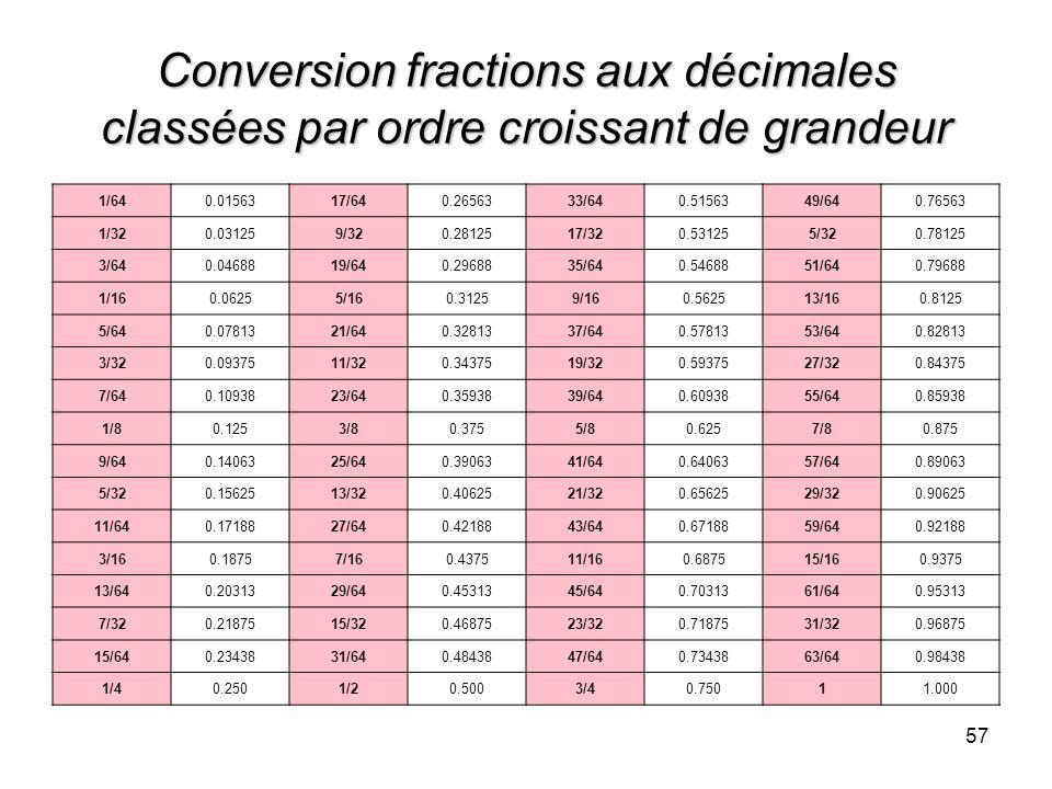 Tableau De Conversion Pouce Inch