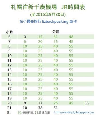 JR札幌站往新千歲機場方向時間表 (截止2015年9月30日)