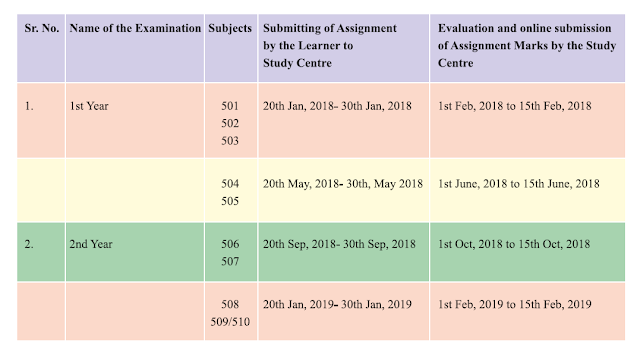 nios deled assignment submission detail