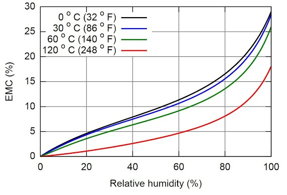 relative humidity of table tennis racket