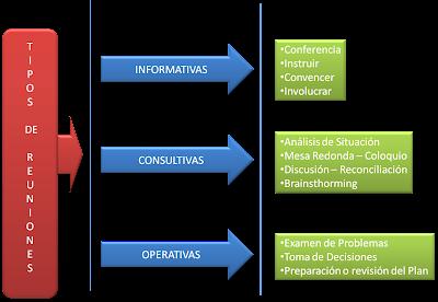 gráfico tipo de reuniones