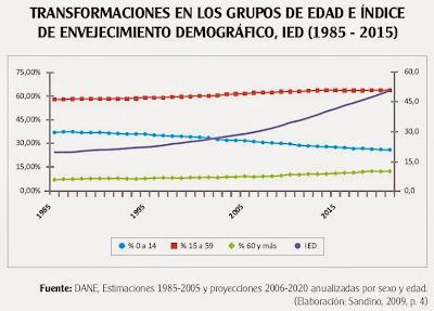 Grupos de edad en el envejecimiento de la población de Colombia