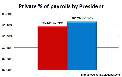 Private percent of total nonfarm payrolls under Reagan and Obama from BLS data