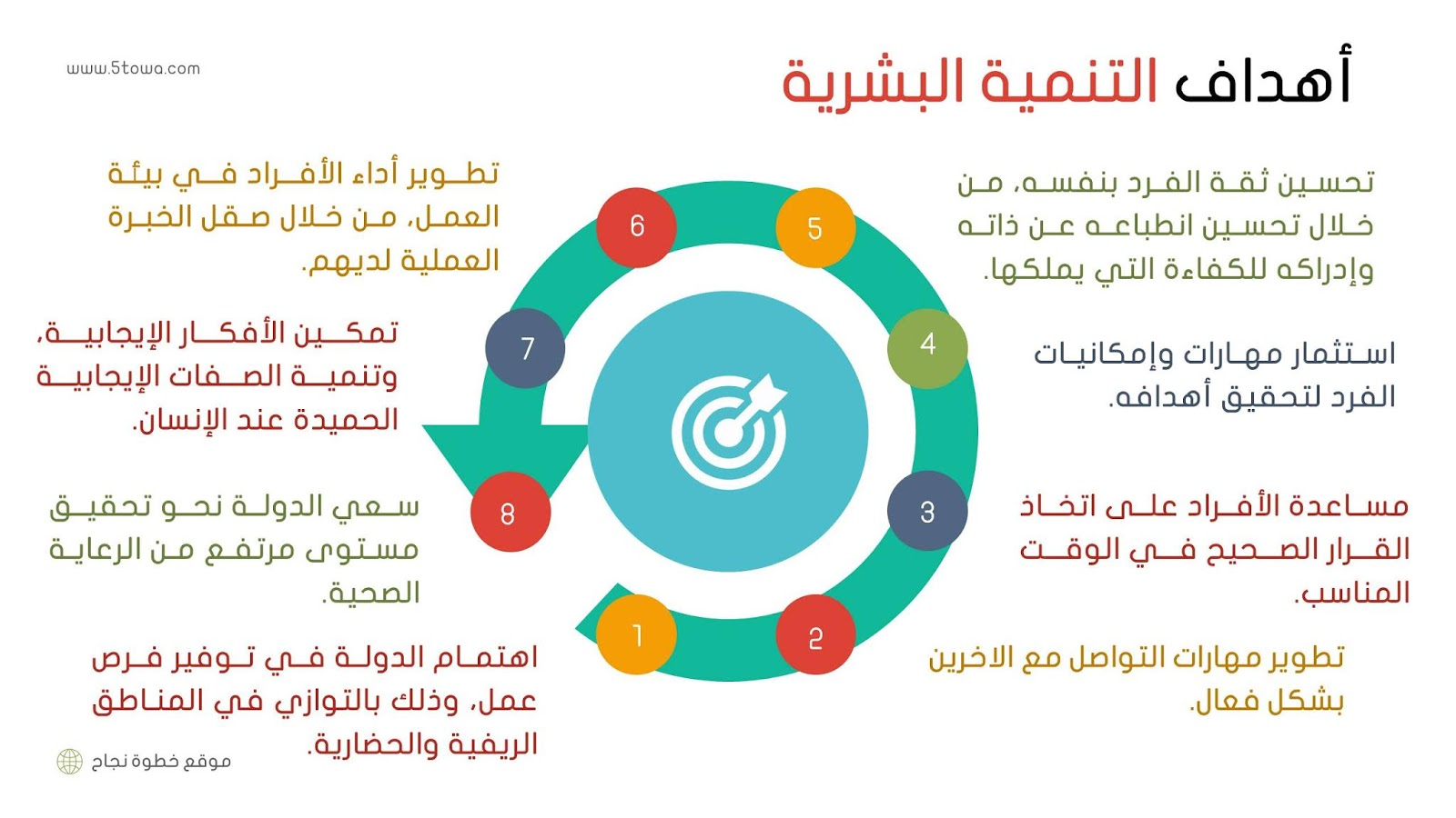 صورة عن أهداف التنمية البشرية - ما هي التنمية البشرية وأهدافها وأهميتها وما أهميتها في مجال التعليم