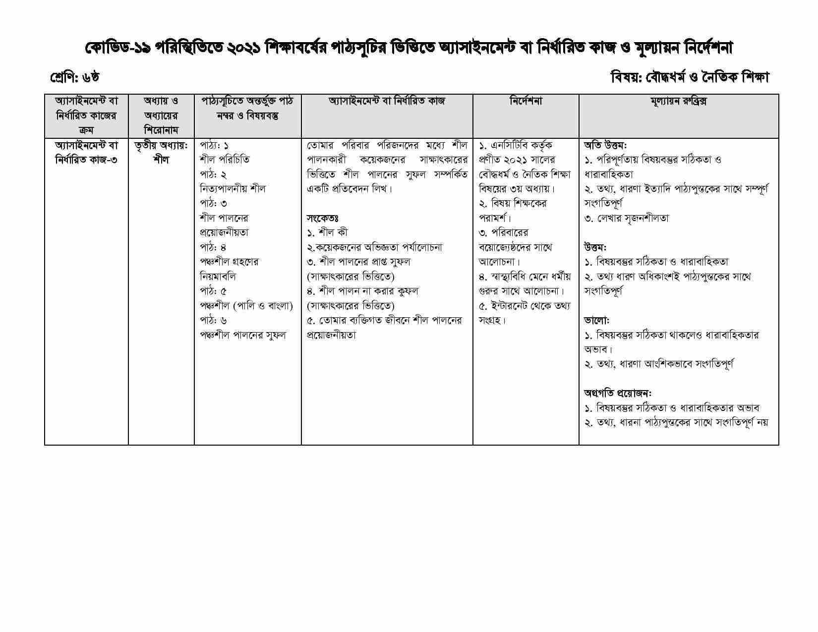 Class 7 14th Week Buddist Assignment 2021