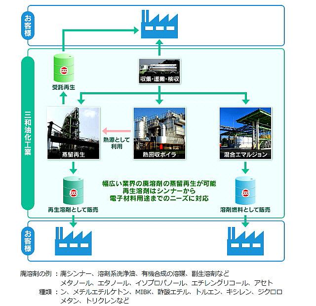 三 和 油 化 工業 爆発 事故
