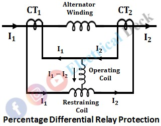 Percentage Differential Relay