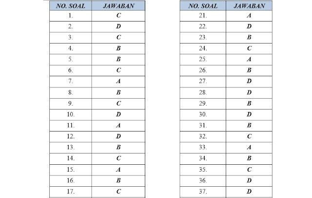 Soal USBN PAI SMP 2019 Kurikulum 2013 dan Kunci Jawaban