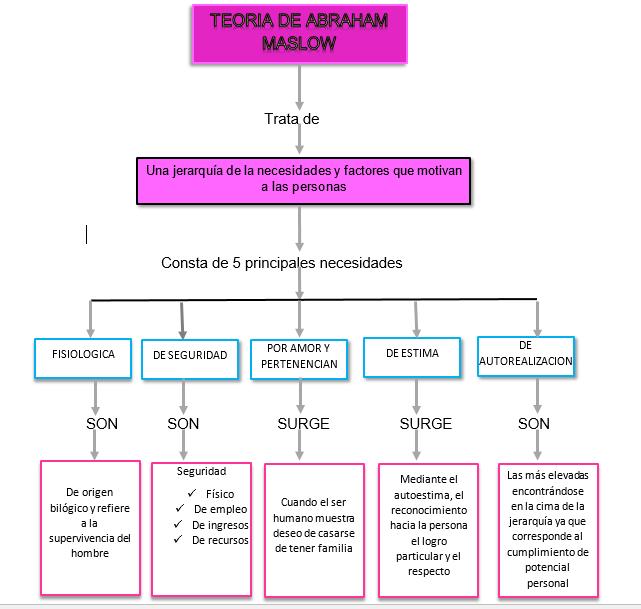Mapa Conceptual De Abraham Maslow