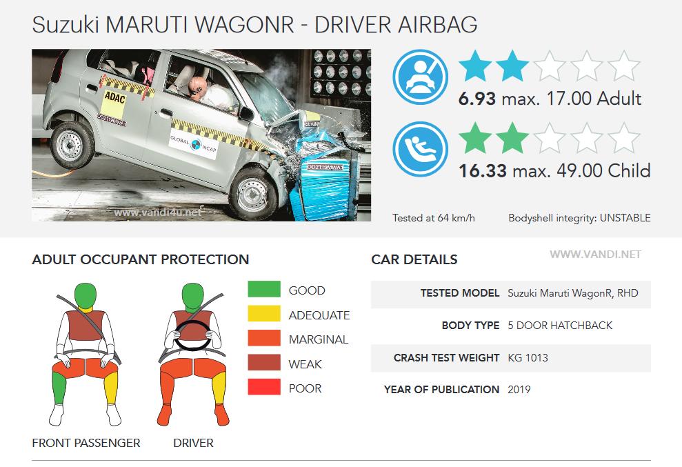 Maruti Suzuki WagonR achieves 2 star in Global NCAP crash test: Detailed Report | VANDI4U