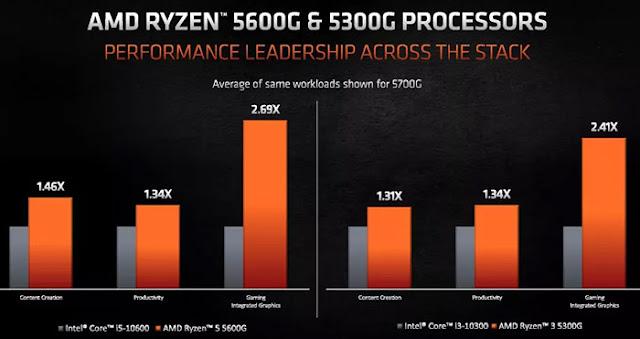 Ryzen 5 5600G and Ryzen 3 5300G