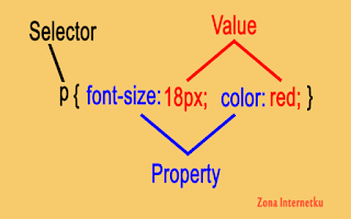 Mengenal Fungsi Selector, Property Dan Value Pada CSS