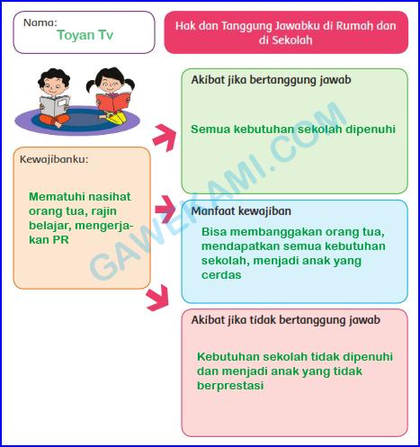 Kunci Jawaban Kelas 6 Tema 3 Subtema 2 Pembelajaran 6