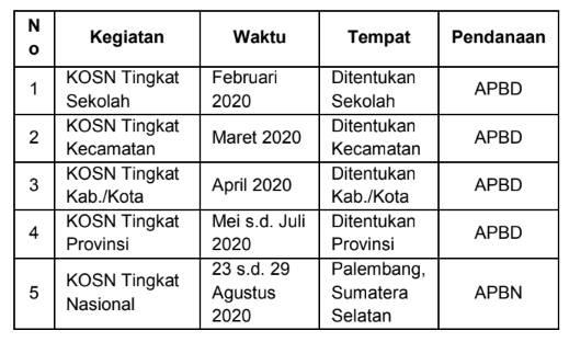 Jadwal Pelaksanaan KOSN SMP Tahun 2020