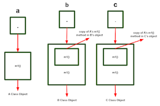 Inisialisasi objek dari tipe A, B, dan C pada Java