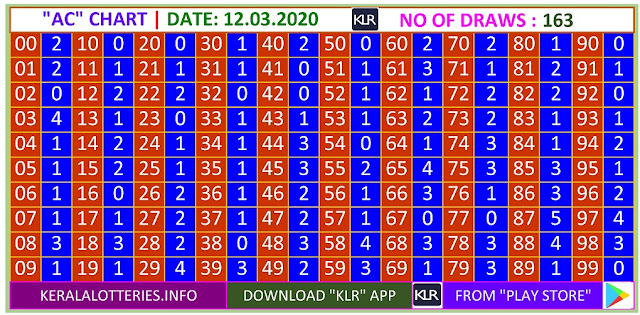 Kerala Lottery Result Winning Number Trending And Pending AC Chart  on  12.03.2020
