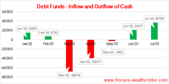 Debt Funds - Inflow and outflow of cash