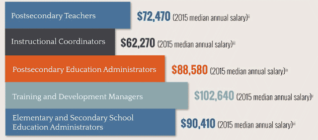 Education Technology Salary