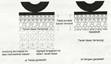 Geotextile sebagai separator / pemisah
