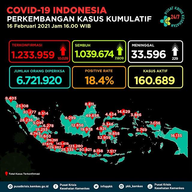 (16 Februari 2021) Jumlah Kasus Covid-19 di Indonesia Pukul 16.00 WIB