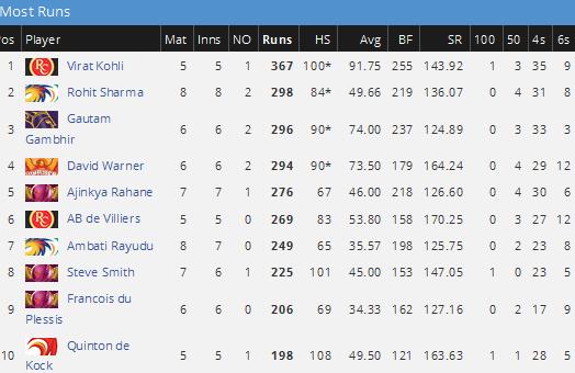 IPL 2016 Orange Cap / Most Runs -IPL 9 Orange Cap Holder