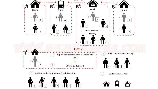 يعد تتبع جهات الاتصال الرقمي Counterpoint دروعًا من الوباء العالمي