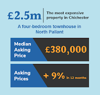 Median asking price of the four bedroom townhouse in North pallant