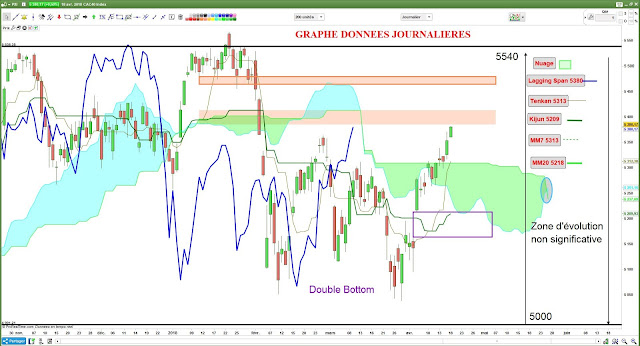 Analyse technique CAC40 -1- [18/04/18]